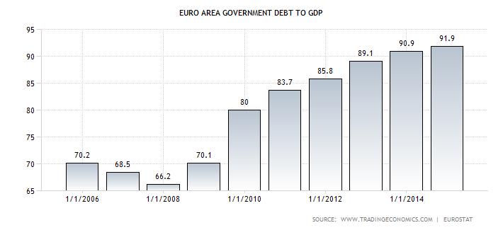 Eurozone debt