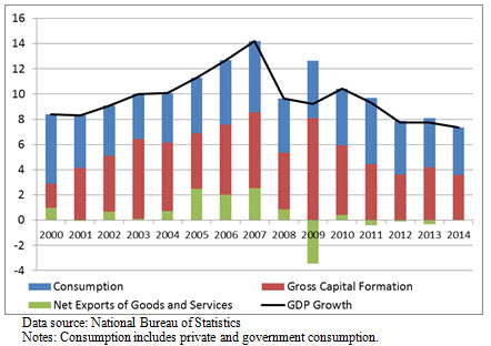 China growth structure